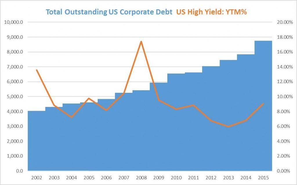 corp.debt